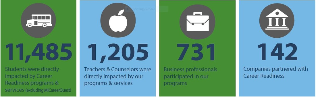 11,485 students were directly impacted by career readiness programs and services, excluding MI Career Quest. 1,205 teachers and counselors were directly impacted by our programs and services. 731 business professionals participated in our programs. 142 companies partnered with career readiness.