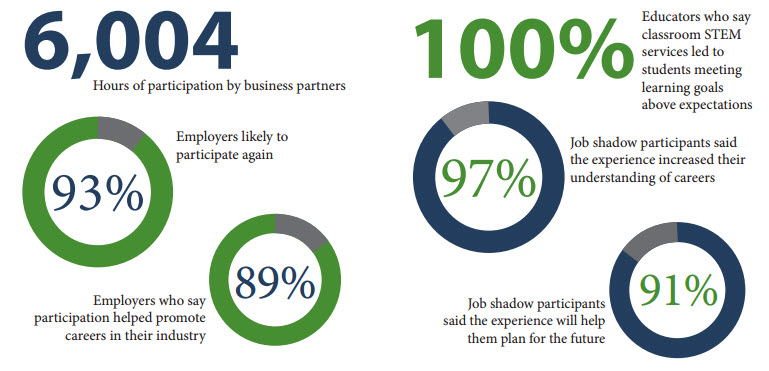 6,004 hours of participation by business partners. 93% employers likely to participate again. 89% employers who say participation helped promote careers in their industry. 100% educators who say classroom stem services led to students meeting learning goals above expectations. 97% job shadow participants said the experience increased their understanding of careers. 91% job shadow participants said the experience will help them plan for the future.