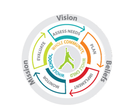 A circular infographic with the steps of the school improvement process: Assess needs, Plan, implement, monitor and evaluate within the framework of Mission, vision and values