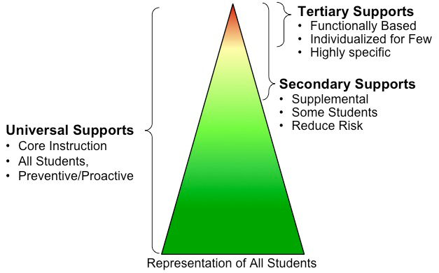 MTSS triangle explaining tiers of support